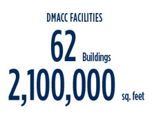 DMACC Facilities: 62 buildings, 2,100,000 square feet