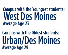 Campus with the youngest students: West Des Moines, Avg. age 23. Campus with the oldest students: Urban/Des Moines, Avg. Age 29