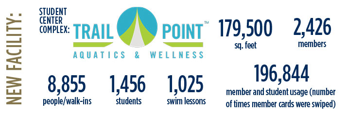 New Facility: Trail Point Aquatics & Wellness in the Student Center complex