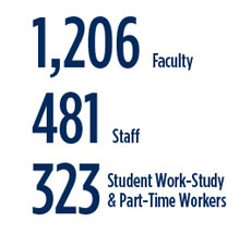 1206 Faculty, 481 Staff, 313 Student Work Study and Part Time workers