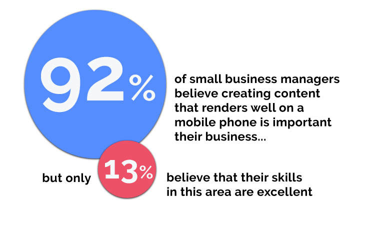 92% of small business managers believe creating content that renders well on a mobile phone is important to their business...but only 13% believe that their skills in this area are excellent