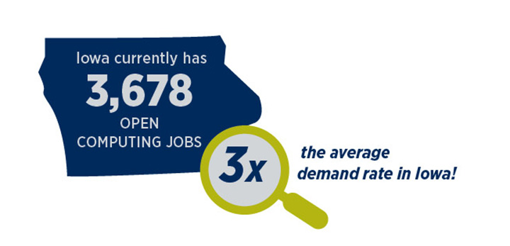 Iowa currently has 3,678 open computing jobs. 3X the average demand rate in Iowa.