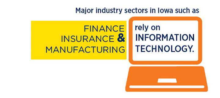 Major industry sectors in Iowa such as Finance Insurance & Manufacturing rely on Information Technology.