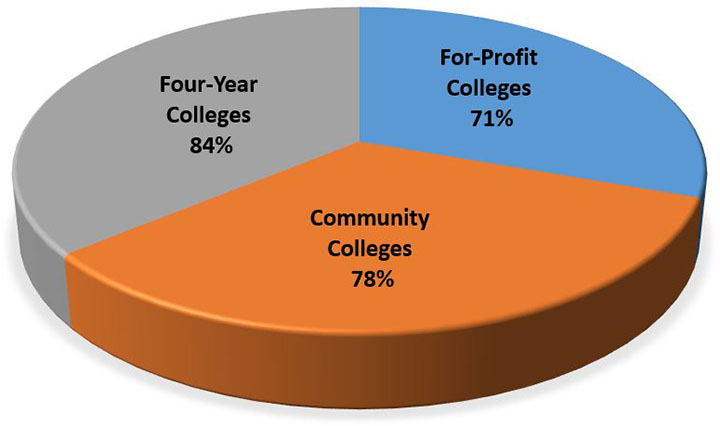 84% 4-year, 71% for profit, 78% community colleges