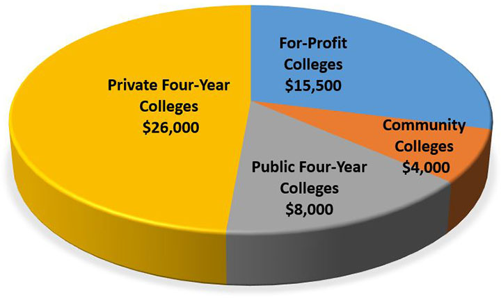 $26,000 private 4-year, $15,500 for profit, $8.000 public 4-year, $4,000 community colleges