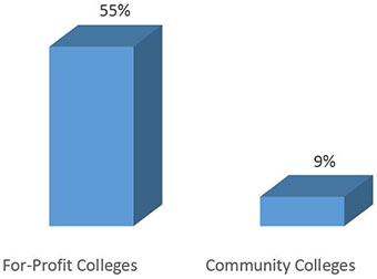 55% for profit, 9% community colleges