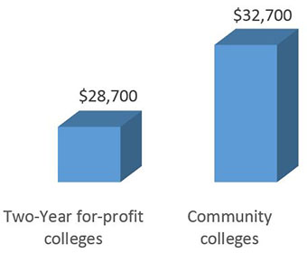 $28,700 2 year for profit, $32,700 community colleges