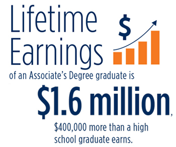 Livetime earnings of an Associate's Degree graduate is $1.6 million. $400,000 more than a high school graduate earns.