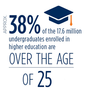 38% of the 17.6 million undergraduates enrolled in higher education are over the age of 25.